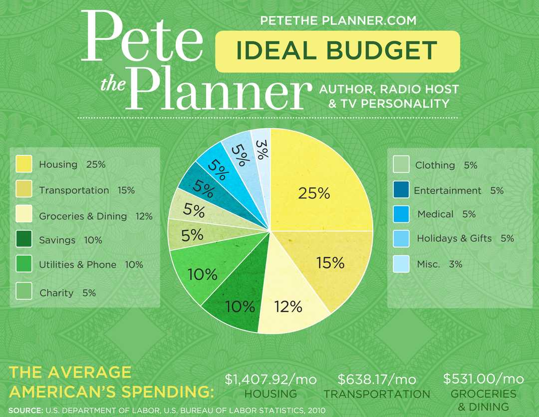The Ideal Budget